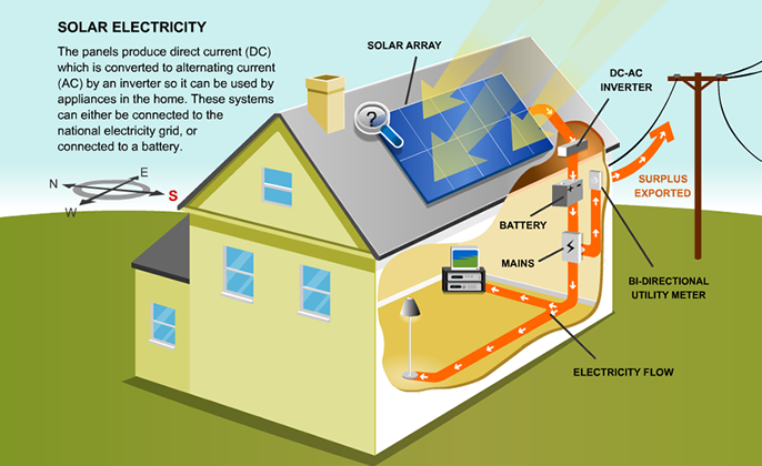How PV Solar works