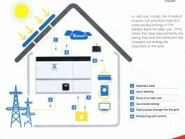 Solar Energy Day & Night - Revolutionary Battery Storage Now Available in Northern Ireland